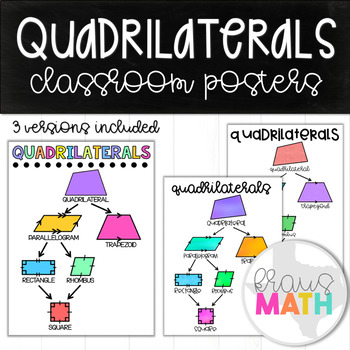 Classifying Quadrilaterals: Poster/ Anchor Chart/ Graphic Organizer!