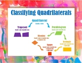 Classifying Quadrilaterals Posters