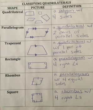 Classifying Quadrilaterals Table Interactive Notebook Entry