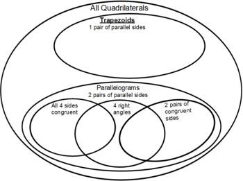 Quadrilateral Venn Diagram Teaching Resources Teachers Pay Teachers