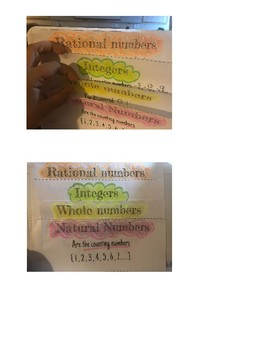 Classifying Rational Numbers