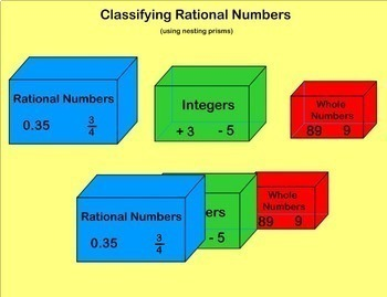 Classifying Rational Numbers Whole Numbers Integers Classify Smartboard Lesson