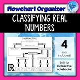 Classifying Real Numbers *Flowchart* Graphic Organizer