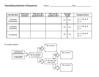 Classifying Systems of Equations Overview Chart