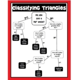 Classifying Triangles Flow Chart