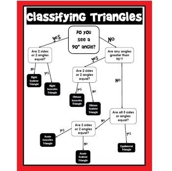 Triangles Flowchart