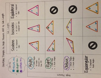 Classifying Triangles Graphic Organizer