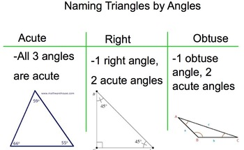 Classifying Triangles Smartboard Flipchart