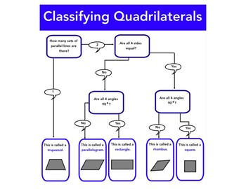 Classifying Triangles and Quadrilaterals Mini Anchor Charts