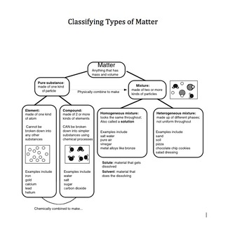Classifying Types of Matter