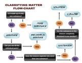 Classifying matter flowchart