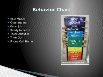 Classroom Behavior PowerPoint