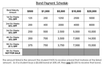 Classroom Economy Bonds