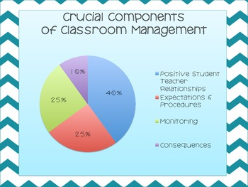 Classroom Management Professional Development