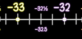 Classroom Number Line Including +/- Rational & Integers (NEON)