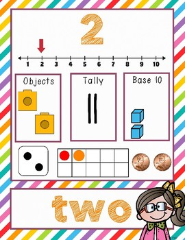 Classroom Number Posters 1-5, tallies, base 10, ten frames+ Meloheadz art