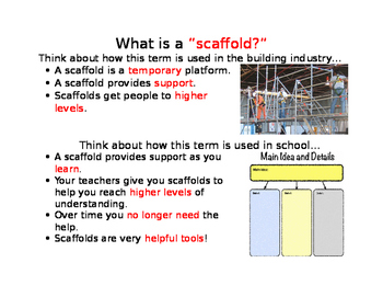 Classroom Scaffold Sign and Explanation