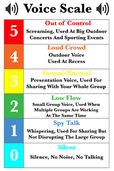 Classroom Voice Scale Poster