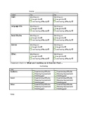 Student check in/accountability template; subject areas and goals