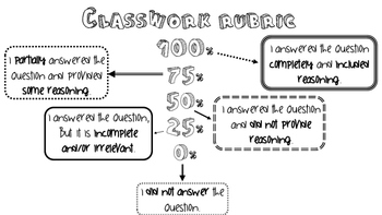 Classwork Assessment Rubric Poster