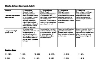 Classwork Rubric for Middle School