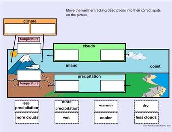 Climate - A Fourth Grade SMARTBoard Introduction
