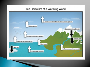 Climate Change: Power Point Presentation