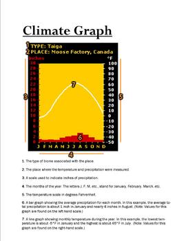 Climate Graph Mini-Unit