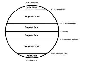 Climate Zones Diagram