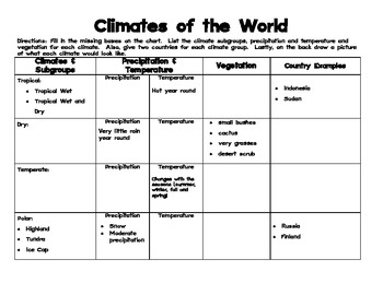 Climates of the World Graphic Organizer