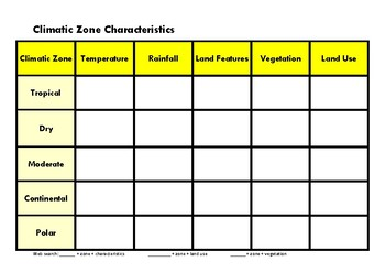 Climatic Zone Characteristics Table