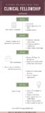 Clincal Fellowship (CF) Guide Sheet