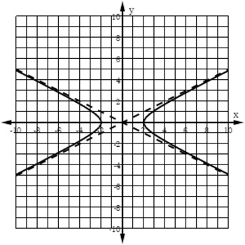 Clip Art Graphs of Hyperbolas for Cutting, Pasting, and Resizing into Documents