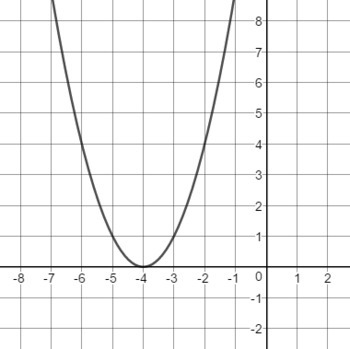 Clip Art Graphs of Parabolas for Cutting, Pasting, and Resizing into Documents