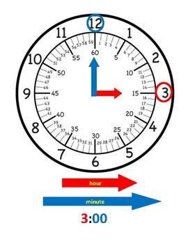 Clock Face Reference Sheet