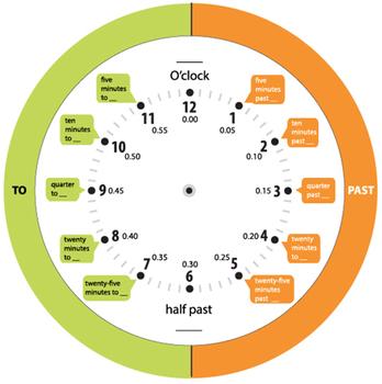 Clock Teaching