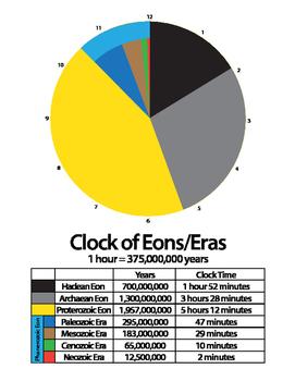 Clock of Eons/Eras