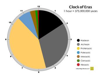 Clock of Eras