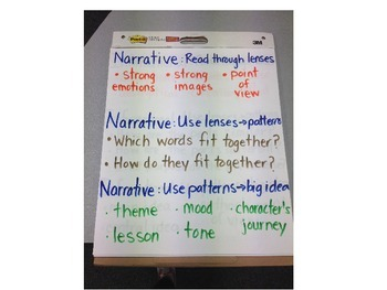 Close Reading Anchor Charts