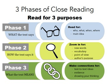 Close Reading Introduction Lessons