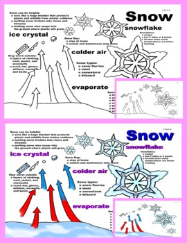 Close Reading: It's Snowing! by Gail Gibbons