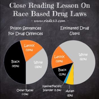 Close Reading Print & Go Lesson on Race Based Drug Laws