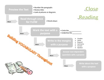 Close Reading Protocol Flowchart/Poster