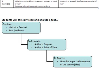 Close Reading Rubric: Text Evidence & Author's Purpose