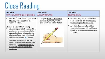 Close Reading Strategy Poster (With Annotation Guide)