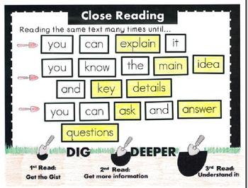 Close Reading Student Anchor Chart Activity