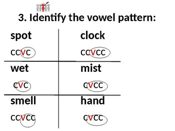 Closed and Silent-e Syllables (VC, VCC, and VCe) Powerpoint