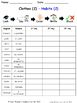 Clothes in French Spelling Worksheets