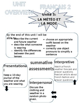 Clothing and Weather IPA and Unit Resources