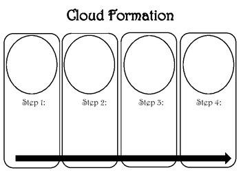 Cloud Formation Organizer